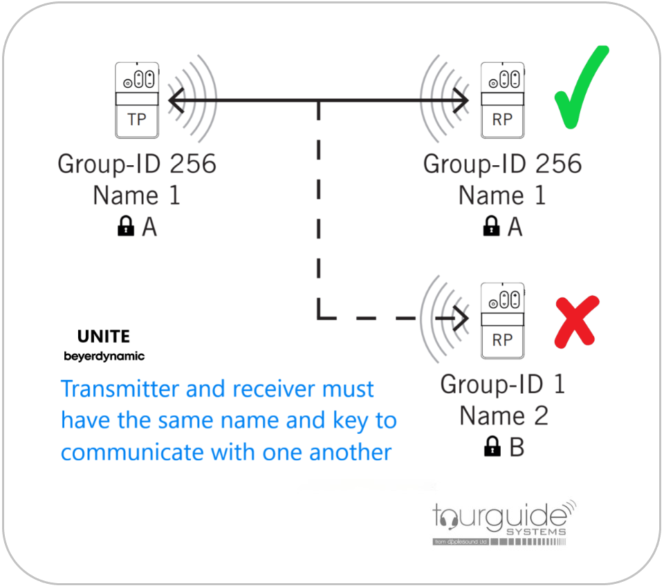 Graphic showing UNITE encryption